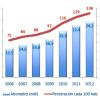 Penetración móvil en Chile