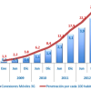 Penetración de tecnología 3G en Chile
