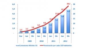 Pentración 3G en Chile