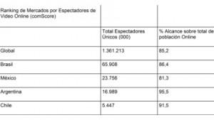Consumo video online en Latinoamérica