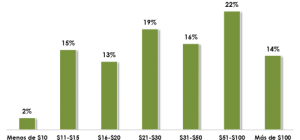 Gasto promedio en aplicaciones en México